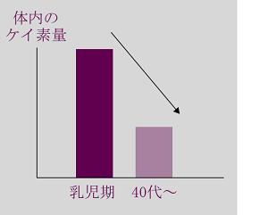 加齢による体内のケイ素の減少